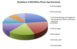 Iphone_app_store_chart