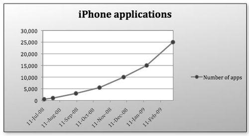 Apple_app_store_growth