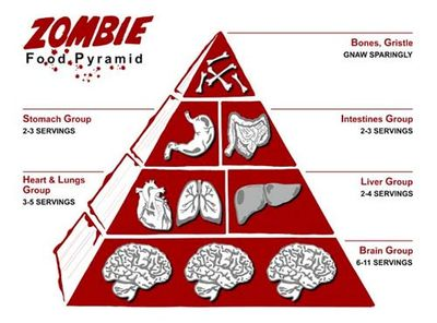 Zombie_Food_Pyramid