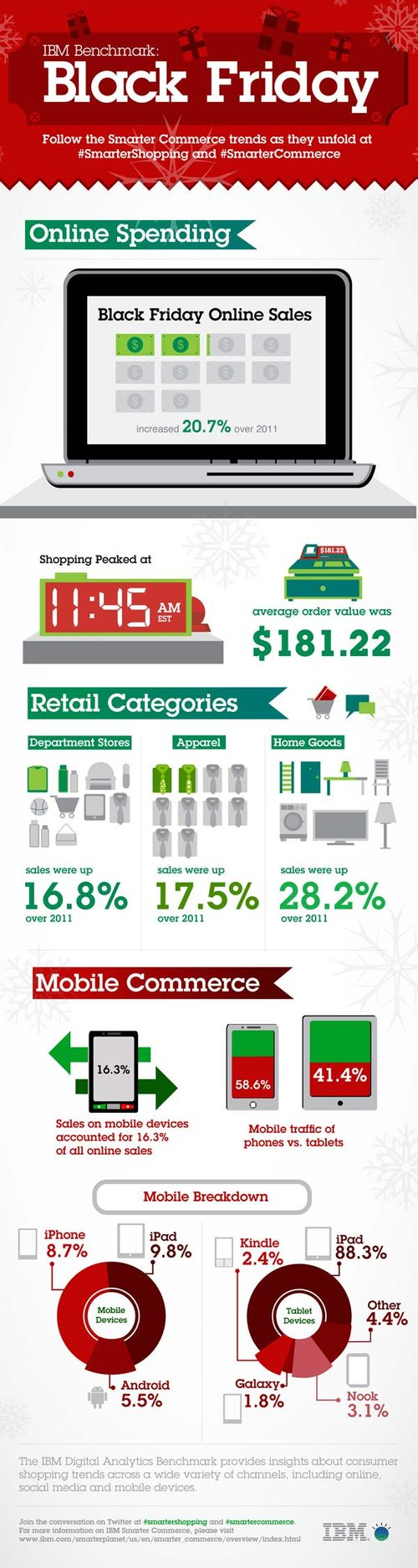 IBM_Holiday_Benchmark_Infographic